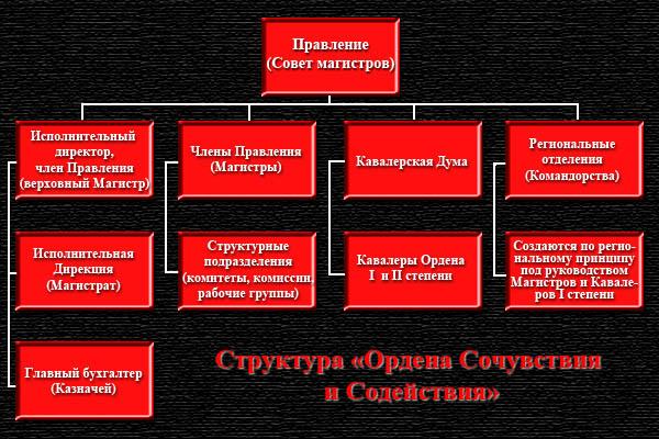Структура управления Орденом
